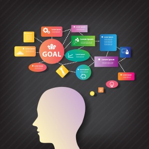 Get your colour on when doing your Mind Map