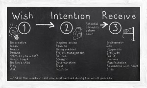 Create a Reality board from your Intentions...